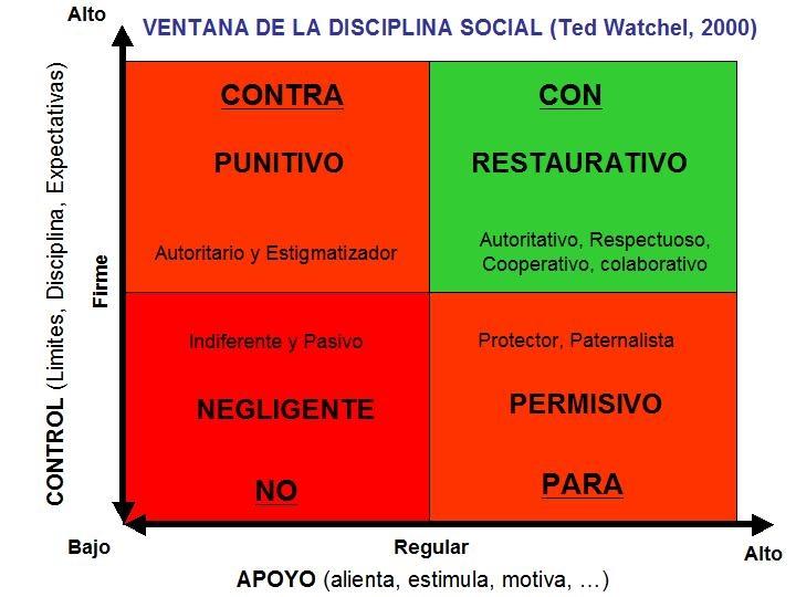 disciplina-social